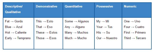 Aprendé A Usar Los Adjetivos En Inglés