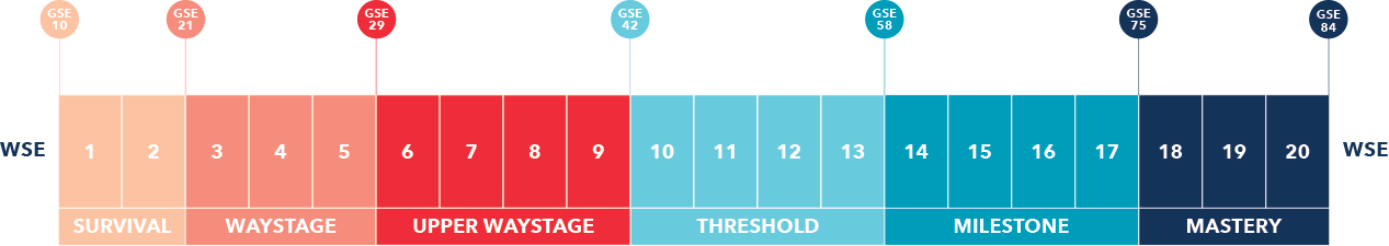 wse_level_chart-3